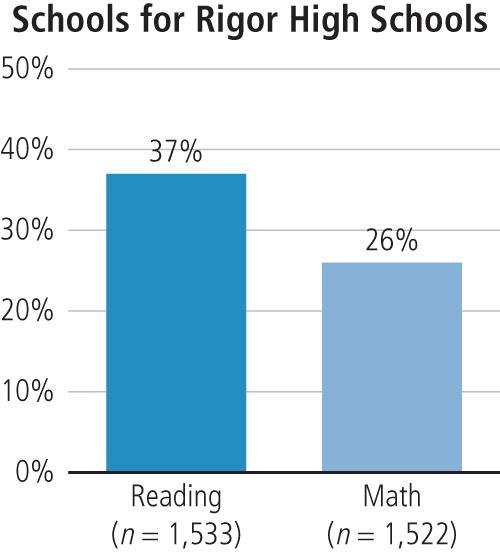 Schools for Rigor High Schools